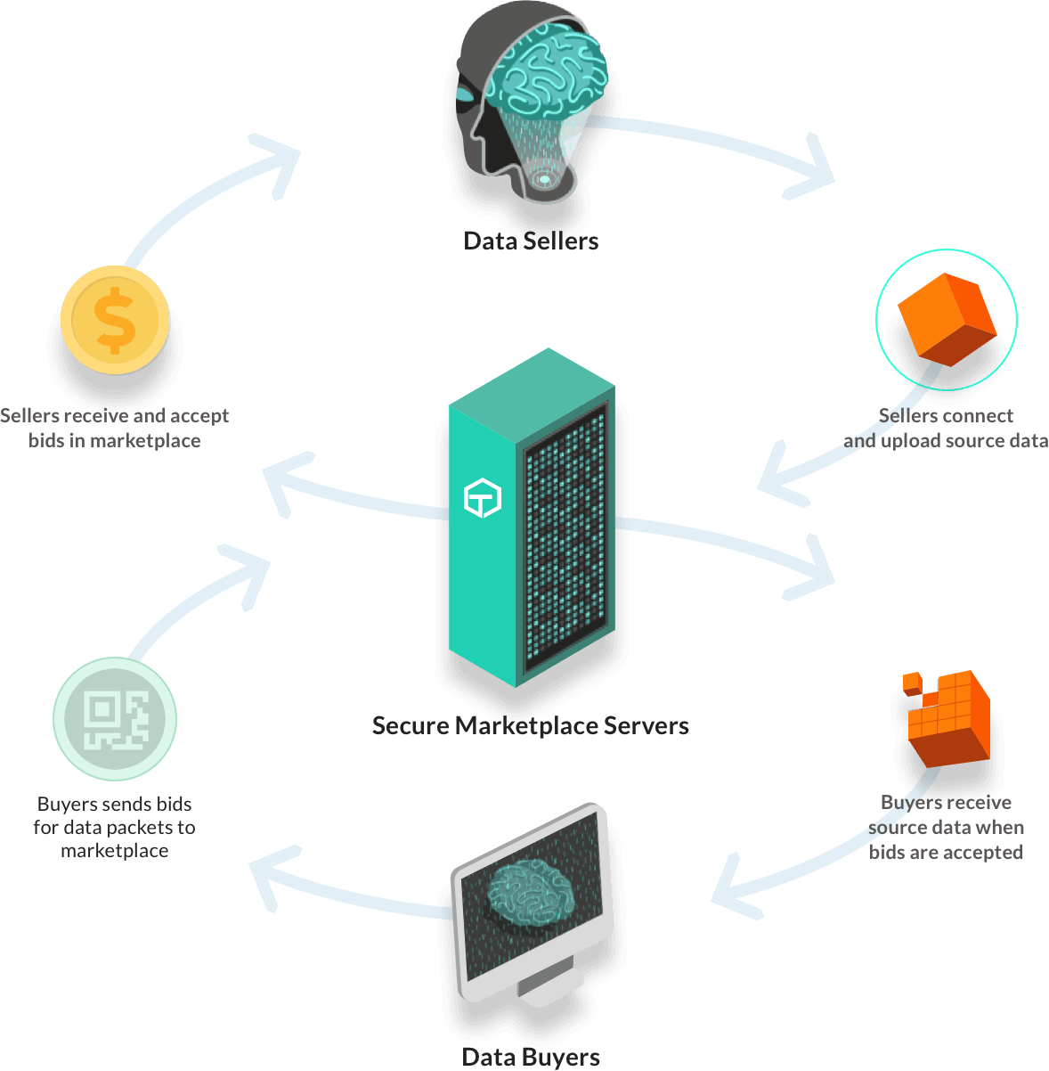 How Tartle Works Buy Sell Data Marketplace